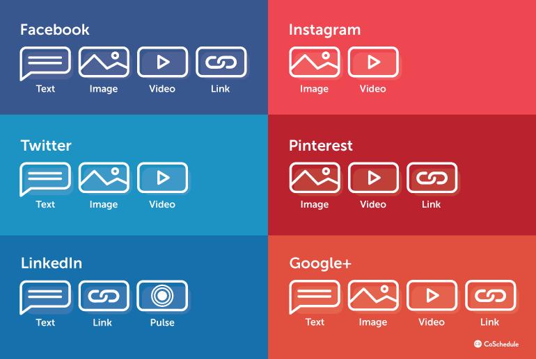 De beste social media platformen voor jouw bedrijf - Per type content