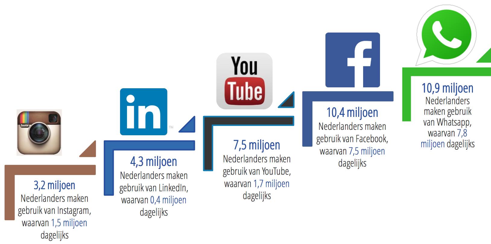 De beste social media platformen voor jouw bedrijf - Kanalen uitgelegd